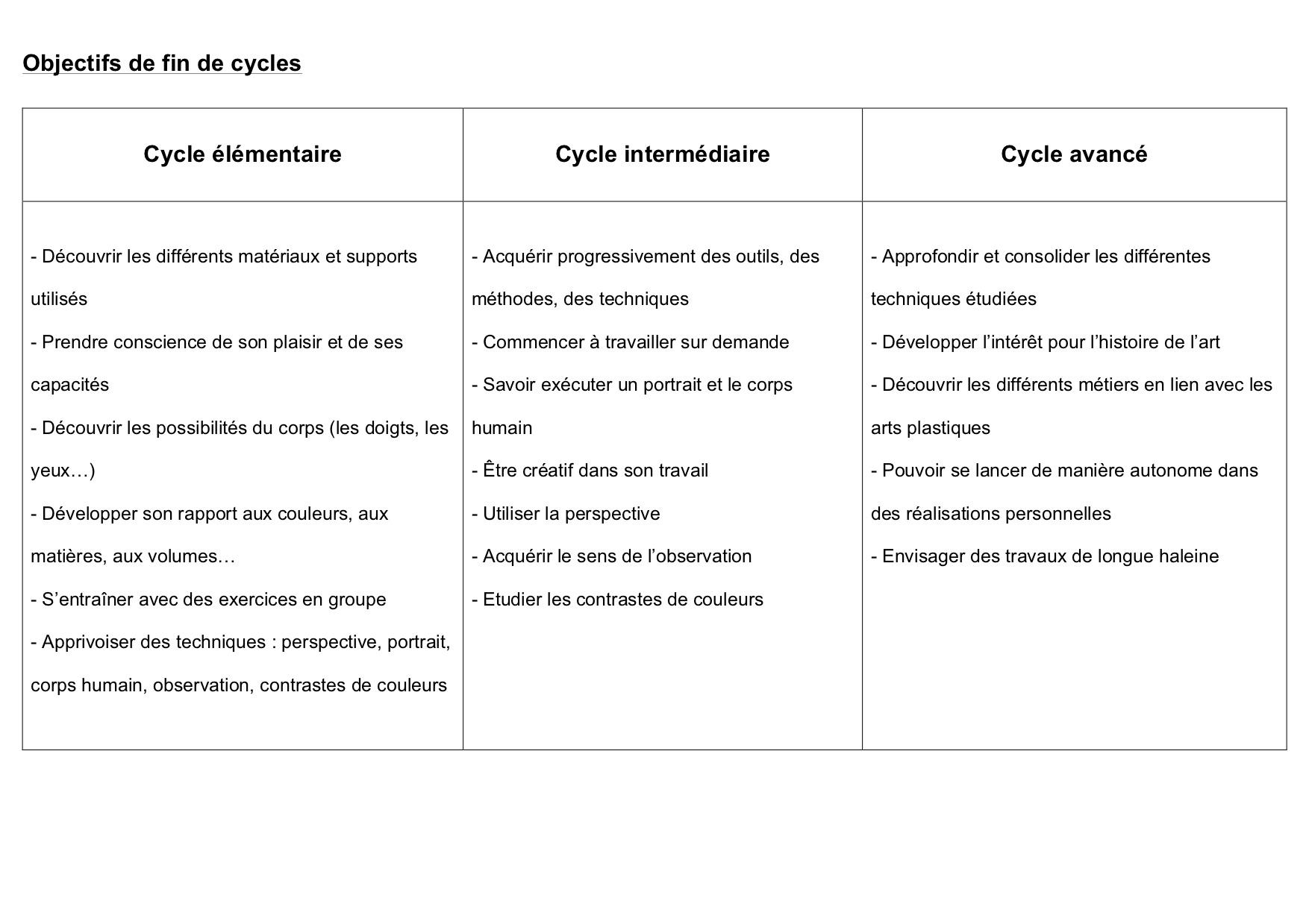 Dessin Objectifs fin de cycle